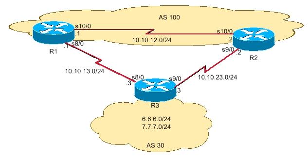 Как работает BGP маршрутизация на роутерах